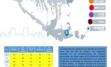 Con reporte al 13 de febrero de 2020, tres de las cinco estaciones del AMB para monitoreo de material particulado registraron concentraciones cuyo Índice de Calidad del Aire -ICA- representa un riesgo a la salud de grupos sensibles