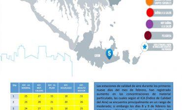 Dos de las 5 estaciones del AMB para el monitoreo de material particulado reportaron concentraciones cuyo Índice de Calidad del Aire -ICA- representa un riesgo a la salud de grupos sensibles, los días 8 y 9 de febrero