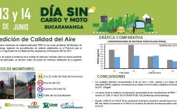Disminuciones significativas en los niveles de material particulado (PM 10) en dos de los cuatro puntos monitoreados, al comparar el Día sin carro y sin moto con un día normal