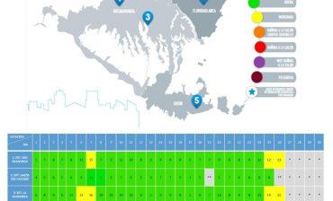 La calidad del aire en el área metropolitana registró el rango Bueno durante el 91,35 % del tiempo monitoreado, entre los días 1 y 26 de noviembre. Dos estaciones pasaron al rango Moderado en los dos últimos días de mediciones