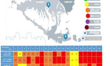 Las cinco estaciones de Calidad del Aire volvieron a marcar cifras correspondientes al rango  Dañino a la salud, durante el monitoreo del 20 de marzo