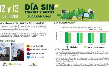 Resultados de los monitoreos sobre ruido ambiental en Bucaramanga antes y durante el Día sin carro y sin moto, el 13 de junio