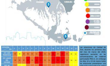 Por segundo día consecutivo durante marzo el Índice de Calidad del Aire -ICA- mantuvo en el rango Moderado, en las cinco estaciones de monitoreo del Área Metropolitana